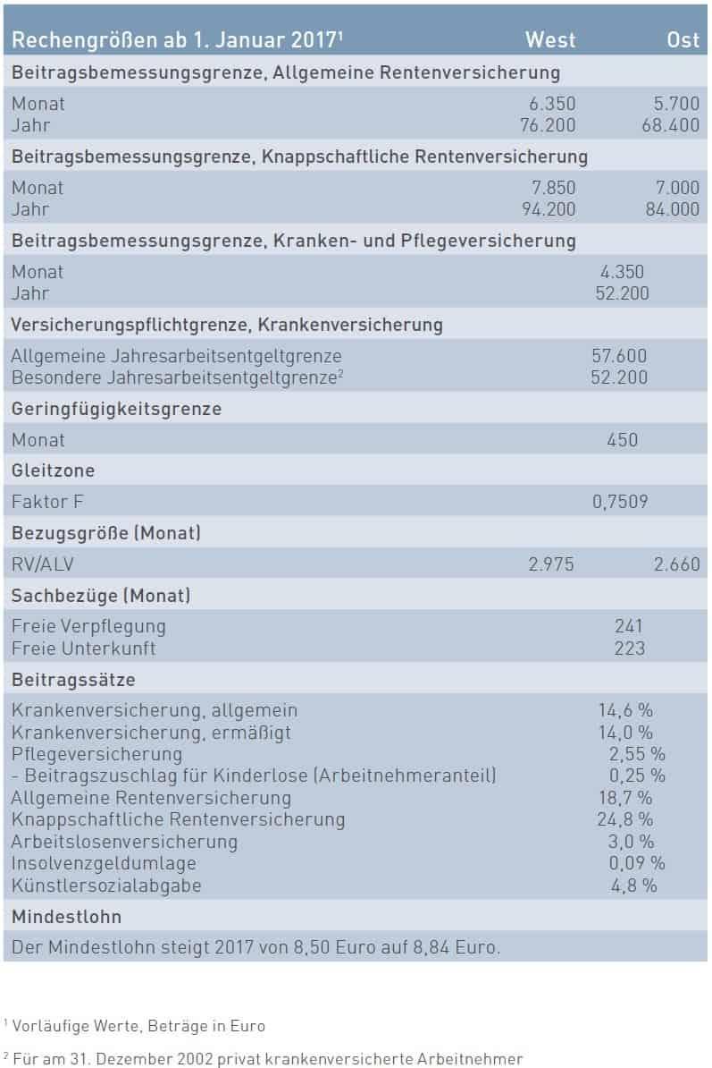 Voraussichtliche Beitragsbemessungsgrenzen der Sozialversicherung 2017